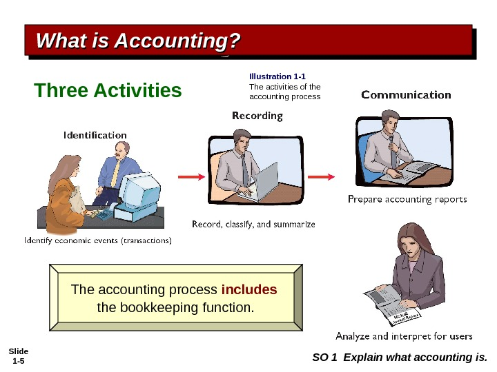 Slide 1 - 5 Three Activities What is Accounting? The accounting process includes  the bookkeeping