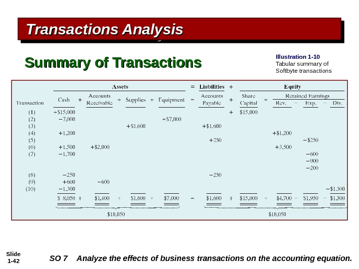 Slide 1 - 42 Transactions Analysis Summary of Transactions Illustration 1 -10 Tabular summary of Softbyte