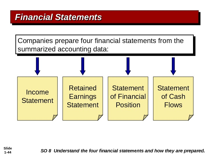 Slide 1 - 44 Companies prepare four financial statements from the summarized accounting data: Statement of