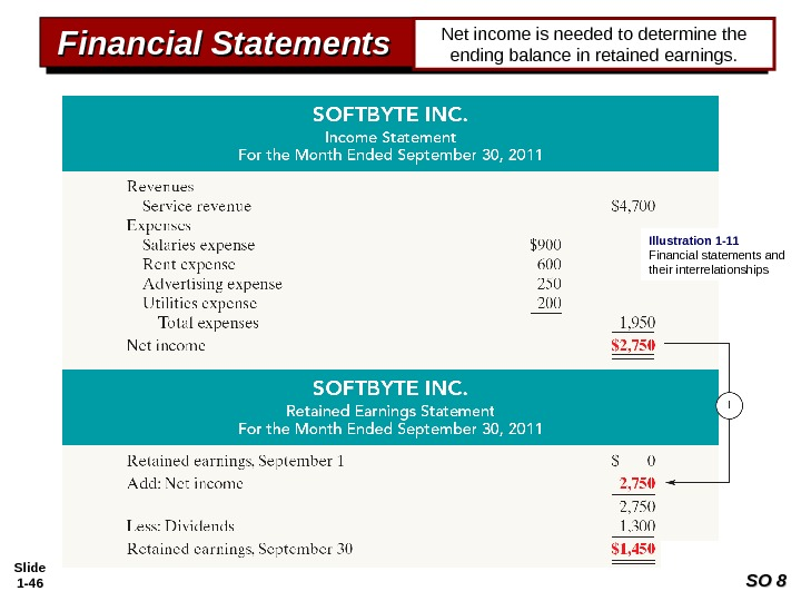 Slide 1 - 46 Financial Statements Net income is needed to determine the ending balance in