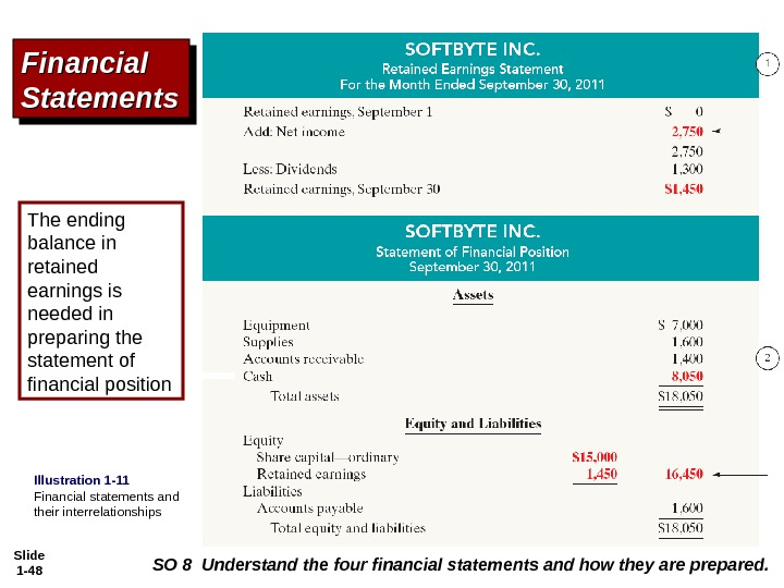 Slide 1 - 48 Financial Statements The ending balance in retained earnings is needed in preparing