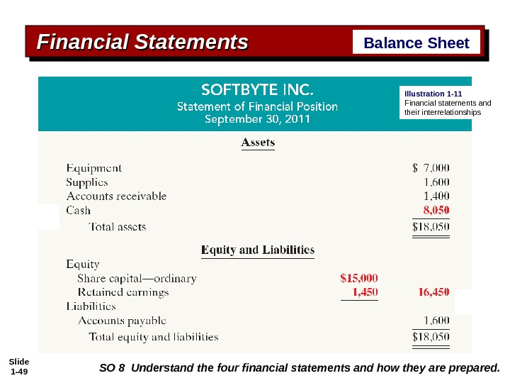 Slide 1 - 49 Financial Statements Balance Sheet SO 8 Understand the four financial statements and