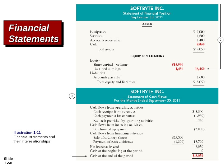 Slide 1 - 50 Financial Statements Illustration 1 -11 Financial statements and their interrelationships