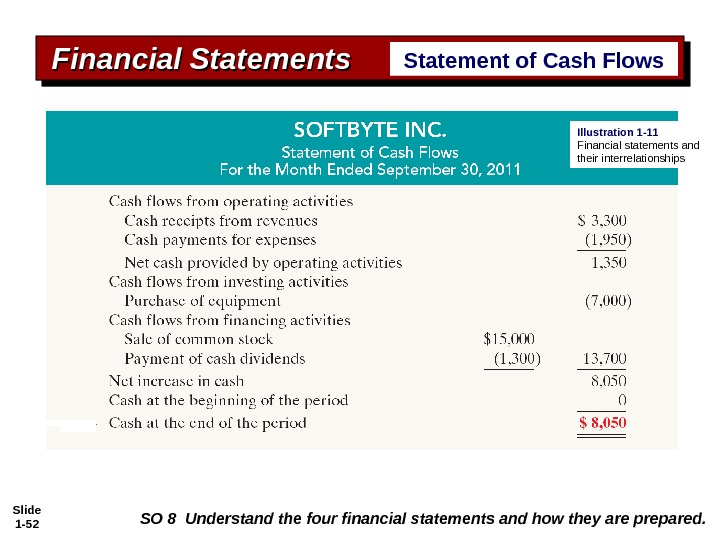 Slide 1 - 52 Financial Statements Statement of Cash Flows Illustration 1 -11 Financial statements and