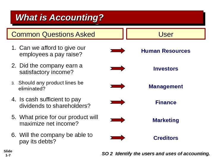 Slide 1 - 7 Common Questions Asked User 1.  Can we afford to give our