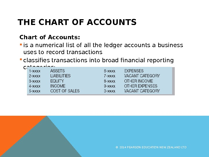 THE CHART OF ACCOUNTS Chart of Accounts:  is a numerical list of all the ledger