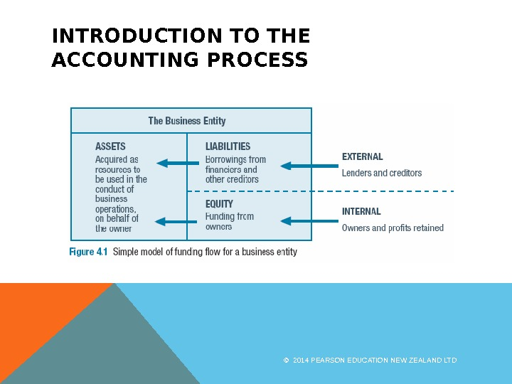 INTRODUCTION TO THE ACCOUNTING PROCESS © 2014 PEARSON EDUCATION NEW ZEALAND LTD