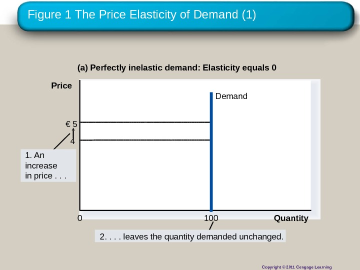 Figure 1 The Price Elasticity of Demand (1) (a) Perfectly inelastic demand: Elasticity equals 0 €