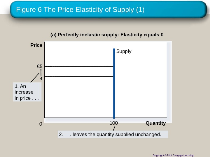 Figure 6 The Price Elasticity of Supply (1) (a) Perfectly inelastic supply: Elasticity equals 0 €