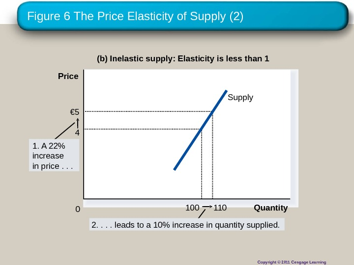 Figure 6 The Price Elasticity of Supply (2) (b) Inelastic supply: Elasticity is less than 1
