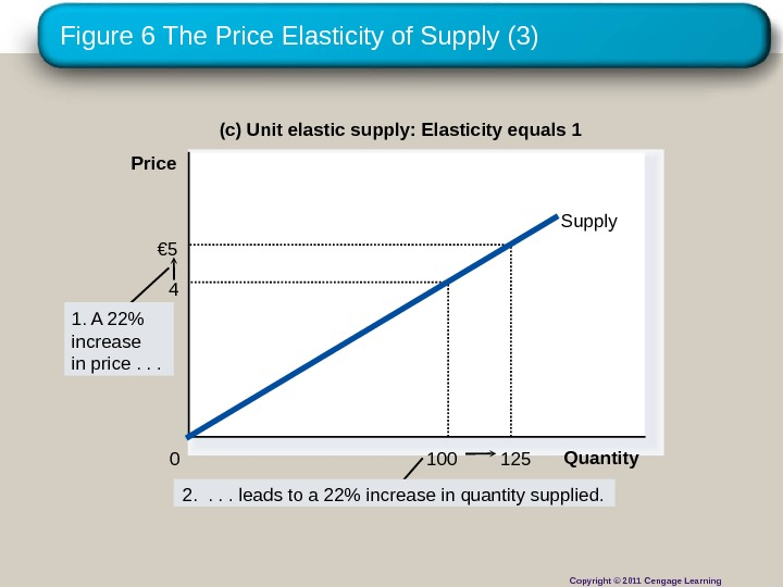 Figure 6 The Price Elasticity of Supply (3) (c) Unit elastic supply: Elasticity equals 1 125€