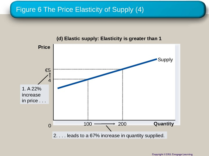 Figure 6 The Price Elasticity of Supply (4) (d) Elastic supply: Elasticity is greater than 1