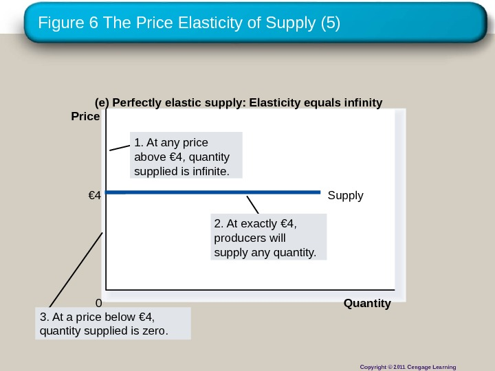 Figure 6 The Price Elasticity of Supply (5) (e) Perfectly elastic supply: Elasticity equals infinity Quantity