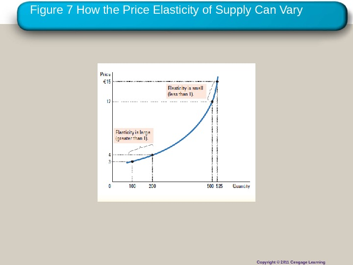 Copyright © 2010 Cengage Learning. Figure 7 How the Price Elasticity of Supply Can Vary Copyright