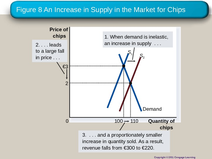 Figure 8 An Increase in Supply in the Market for Chips Quantity of chips 0 Price