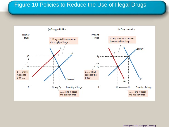 Copyright © 2010 Cengage Learning. Figure 10 Policies to Reduce the Use of Illegal Drugs Copyright