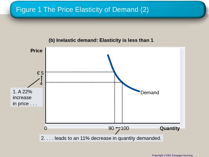 Figure 1 The Price Elasticity of Demand (2) (b) Inelastic demand: Elasticity is less than 1