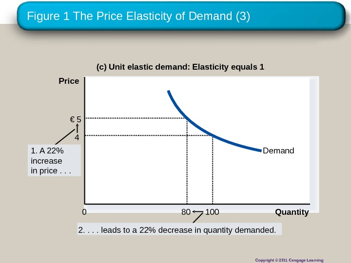 Figure 1 The Price Elasticity of Demand (3) 2. . leads to a 22 decrease in