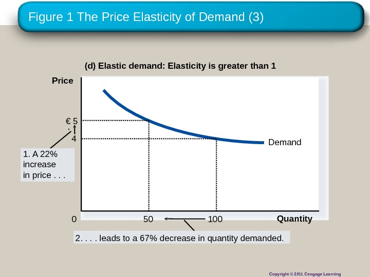 Figure 1 The Price Elasticity of Demand (3) (d) Elastic demand: Elasticity is greater than 1