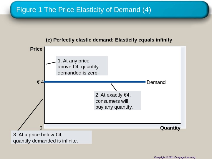 Figure 1 The Price Elasticity of Demand (4) (e) Perfectly elastic demand: Elasticity equals infinity Quantity