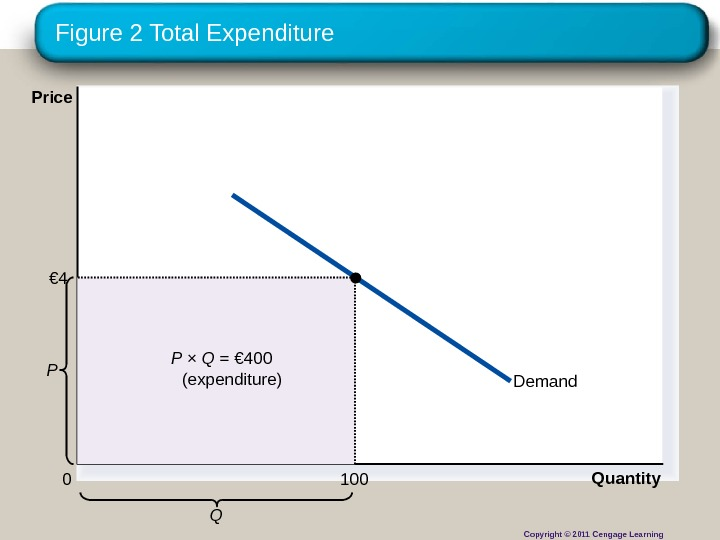 Copyright © 2010 Cengage Learning. Figure 2 Total Expenditure Demand Quantity QP 0 Price  P
