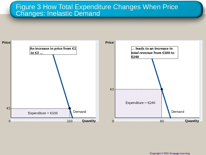 Figure 3 How Total Expenditure Changes When Price Changes: Inelastic Demand Quantity 0 Price Expenditure =