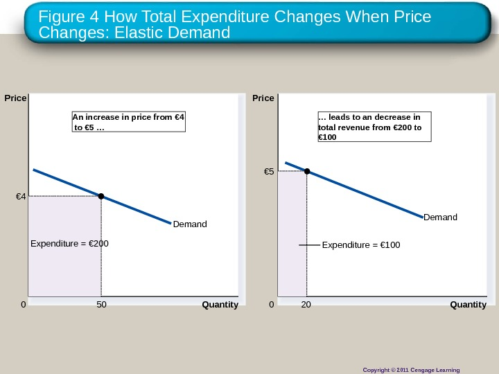 Figure 4 How Total Expenditure Changes When Price Changes: Elastic Demand Quantity 0 Price Expenditure =