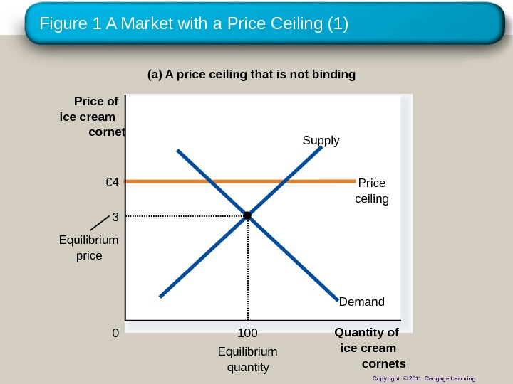 Figure 1 A Market with a Price Ceiling (1) (a) A price ceiling that is not