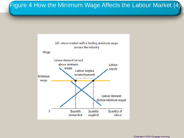 Copyright © 2010 Cengage Learning. Figure 4 How the Minimum Wage Affects the Labour Market (4)