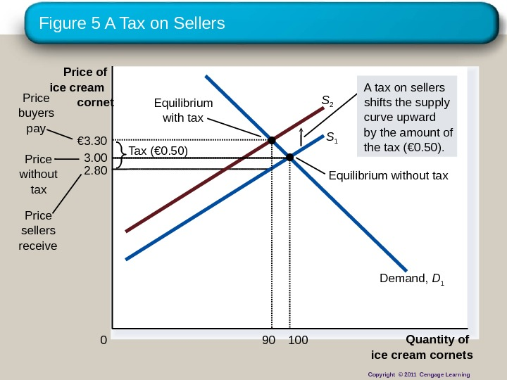 Figure 5 A Tax on Sellers 2. 80 Quantity of ice cream cornets 0 Price of
