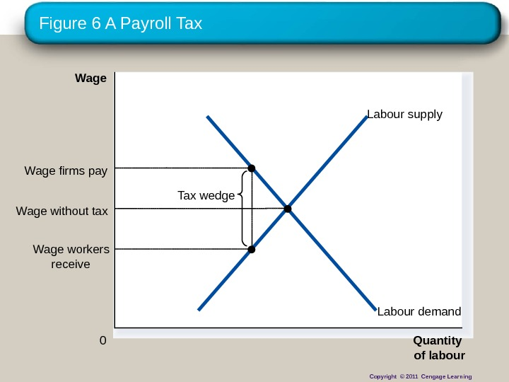Figure 6 A Payroll Tax Quantity of labour 0 Wage  Labour demand. Labour supply Tax