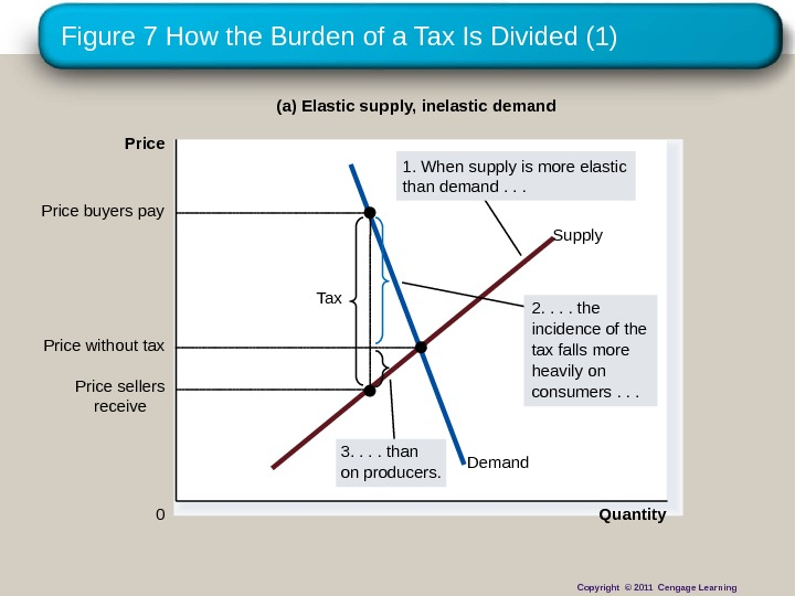 Figure 7 How the Burden of a Tax Is Divided (1) Quantity 0 Price Demand Supply
