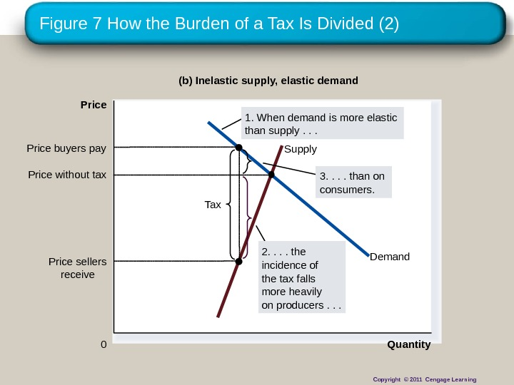 Figure 7 How the Burden of a Tax Is Divided (2) Quantity 0 Price Demand. Supply