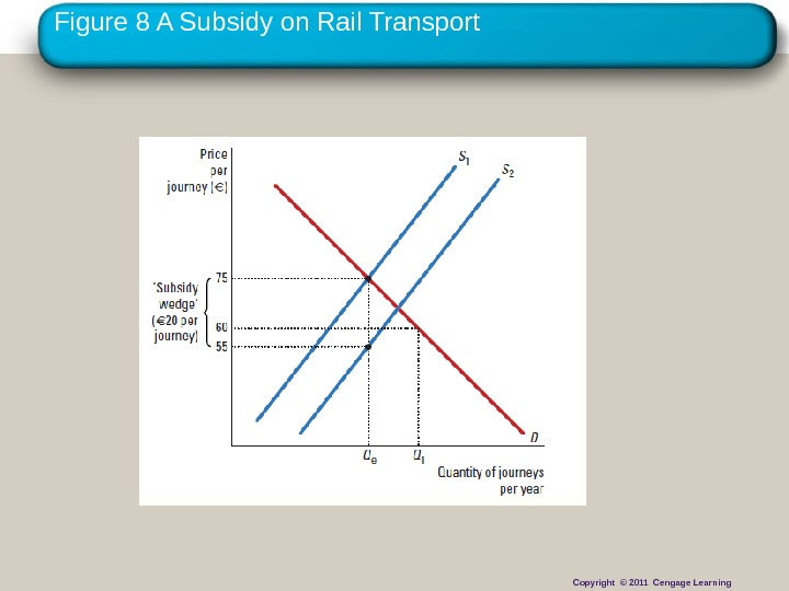 Copyright © 2010 Cengage Learning. Figure 8 A Subsidy on Rail Transport Copyright © 2011 Cengage