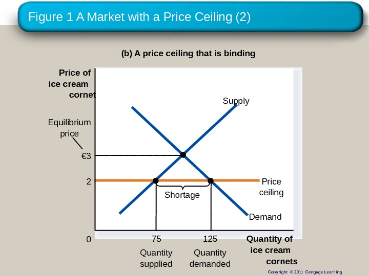 Figure 1 A Market with a Price Ceiling (2) (b) A price ceiling that is binding