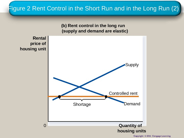 Figure 2 Rent Control in the Short Run and in the Long Run (2) (b) Rent