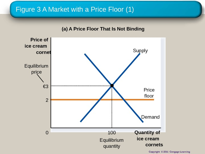 Figure 3 A Market with a Price Floor (1) (a) A Price Floor That Is Not