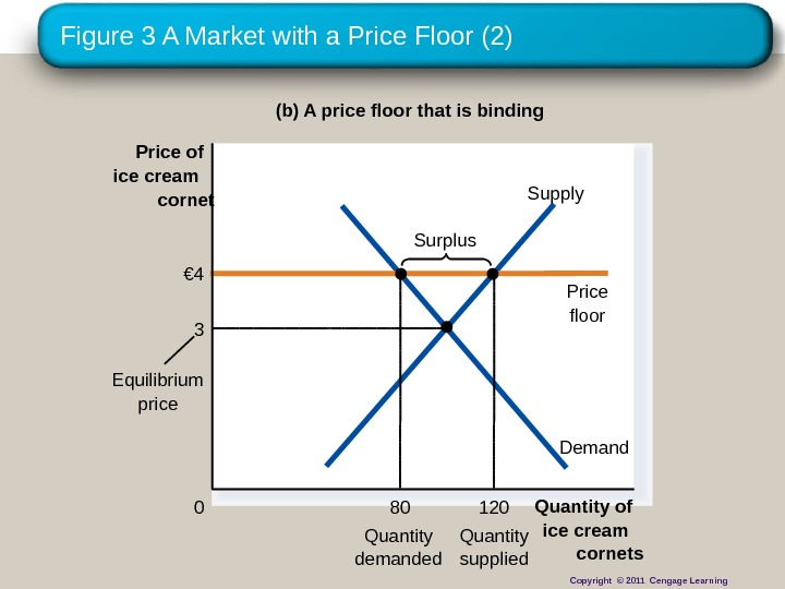 Figure 3 A Market with a Price Floor (2) (b) A price floor that is binding