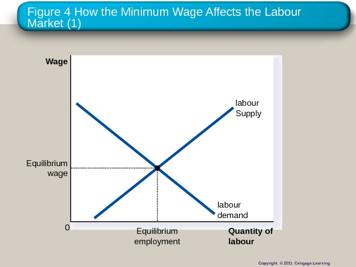 Figure 4 How the Minimum Wage Affects the Labour Market (1) Quantity of labour. Wage 0