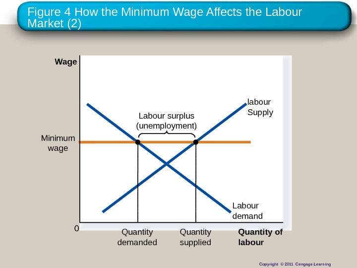 Figure 4 How the Minimum Wage Affects the Labour Market (2) Quantity of labour. Wage 0