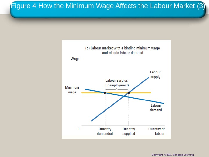 Copyright © 2010 Cengage Learning. Figure 4 How the Minimum Wage Affects the Labour Market (3)