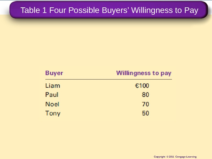 Table 1 Four Possible Buyers' Willingness to Pay Copyright © 2011 Cengage Learning