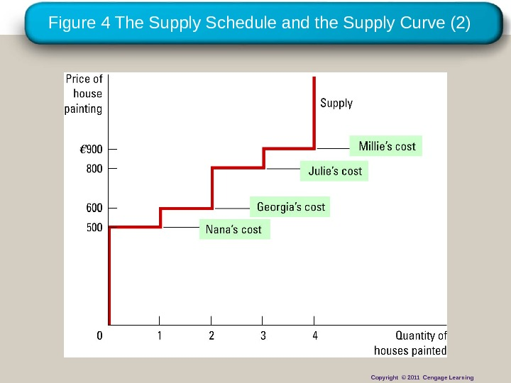 Figure 4 The Supply Schedule and the Supply Curve (2) Copyright © 2011 Cengage Learning