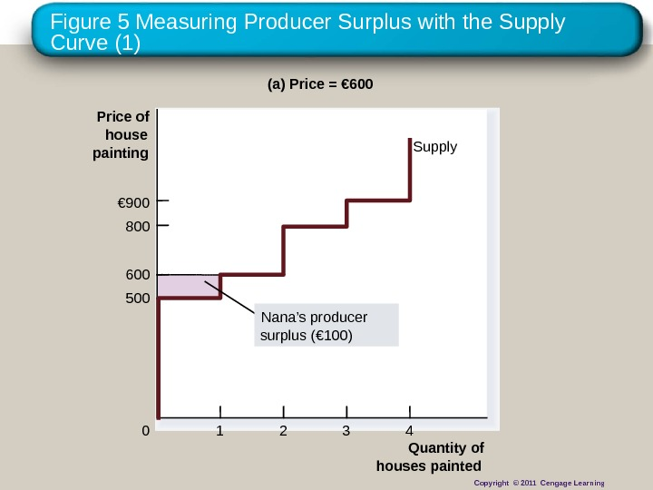 Figure 5 Measuring Producer Surplus with the Supply Curve (1) Quantity of houses painted. Price of