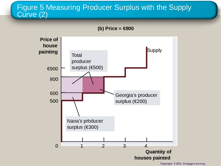 Figure 5 Measuring Producer Surplus with the Supply Curve (2) Quantity of houses painted. Price of