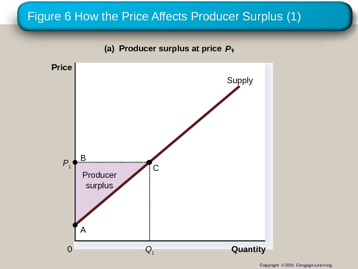 Figure 6 How the Price Affects Producer Surplus (1) Producer surplus Quantity(a) Producer surplus at price