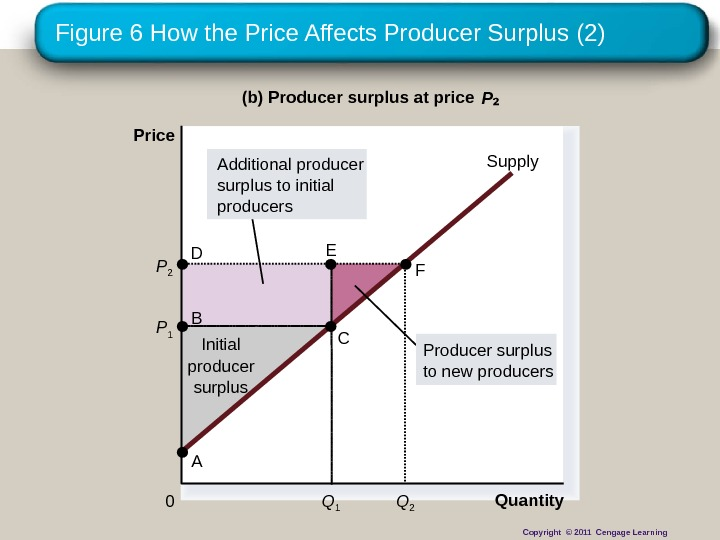 Figure 6 How the Price Affects Producer Surplus (2) Quantity(b) Producer surplus at price P