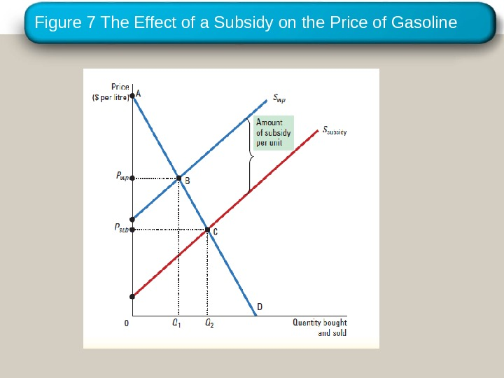 Copyright © 2010 Cengage Learning. Figure 7 The Effect of a Subsidy on the Price of