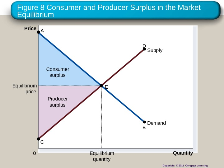 Figure 8 Consumer and Producer Surplus in the Market Equilibrium Producer surplus. Consumer surplus. Price 0