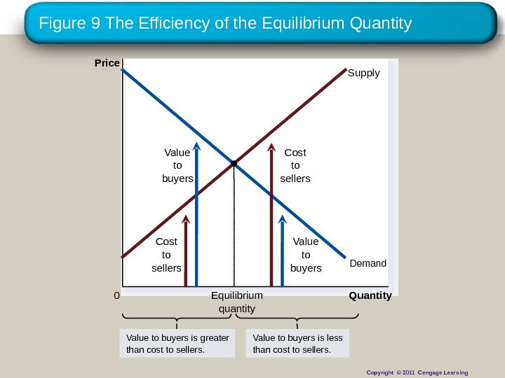 Figure 9 The Efficiency of the Equilibrium Quantity. Price 0 Supply Demand. Cost to sellers. Value